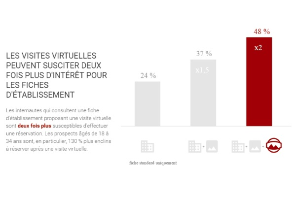 Visite virtuelle Google Business view - Avantages et intérets